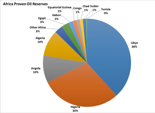 Africa Proven Reserves