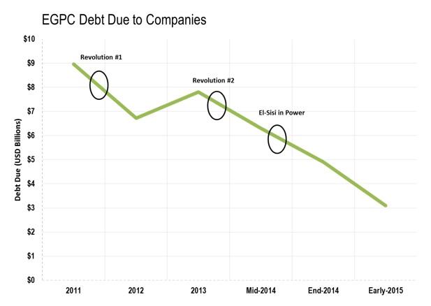 EGPC debt due