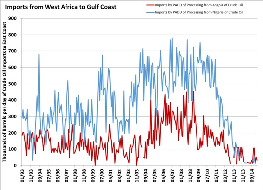 Imports from West Africa to Gulf