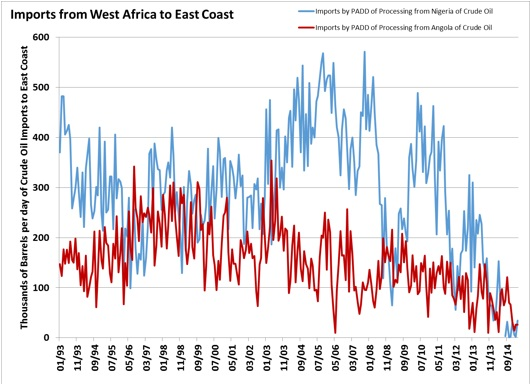 Imports grom West Africa to East
