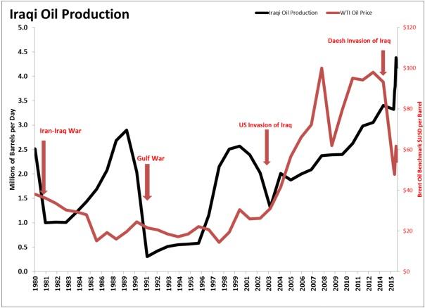 Iraqi Oil Production