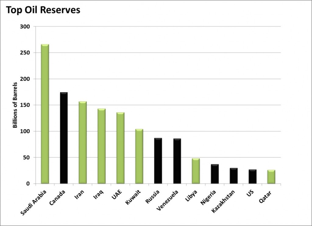 Top Oil Reserves