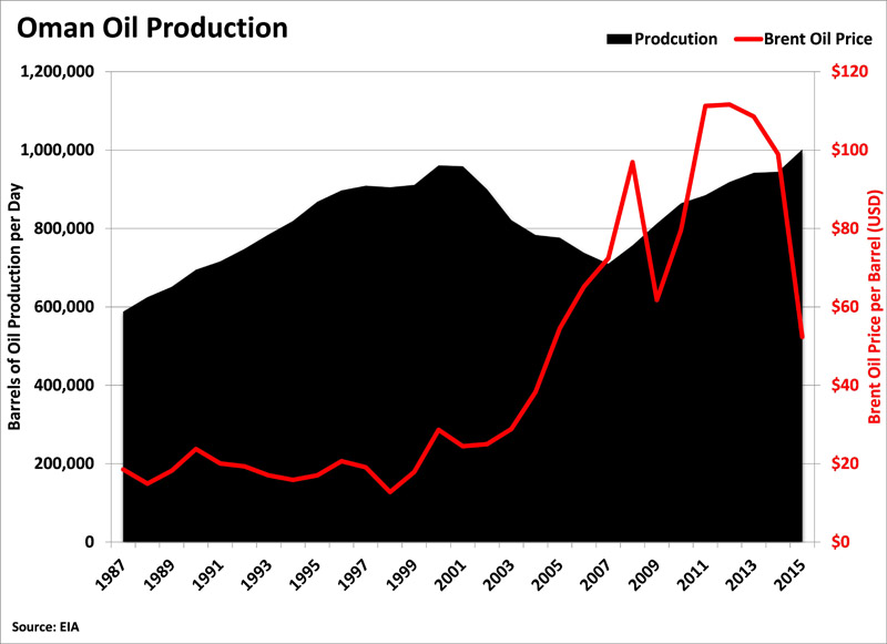 Oman Oil Production