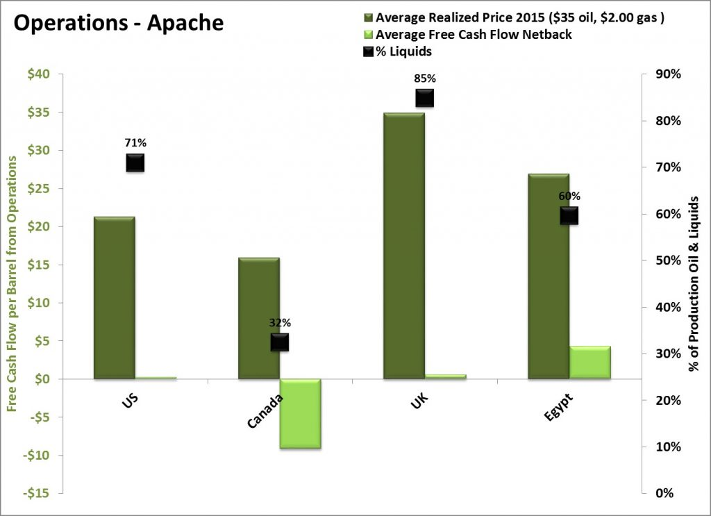 APA Cash Flow by Play, Apache/Occidental Investor Materials