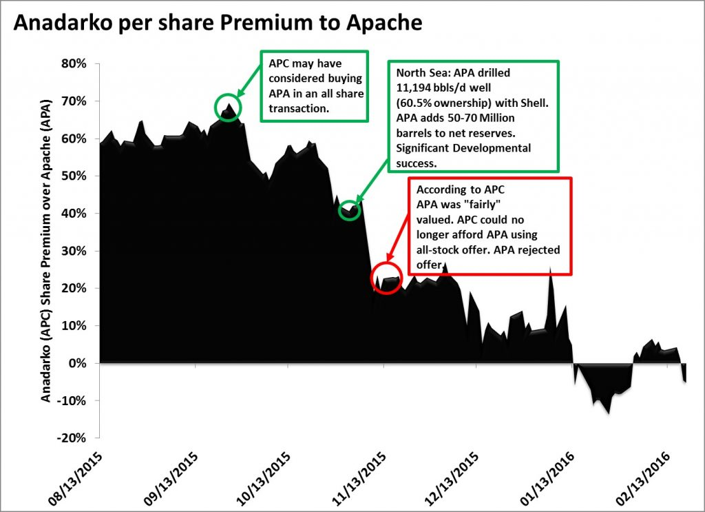Anadarko and Apahe, Occidental/Apache Investor Materials
