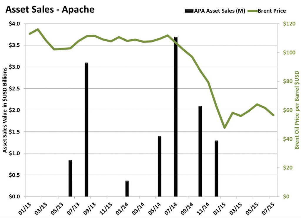 Apache Asset Sales, Apache/Occidental Investor Materials