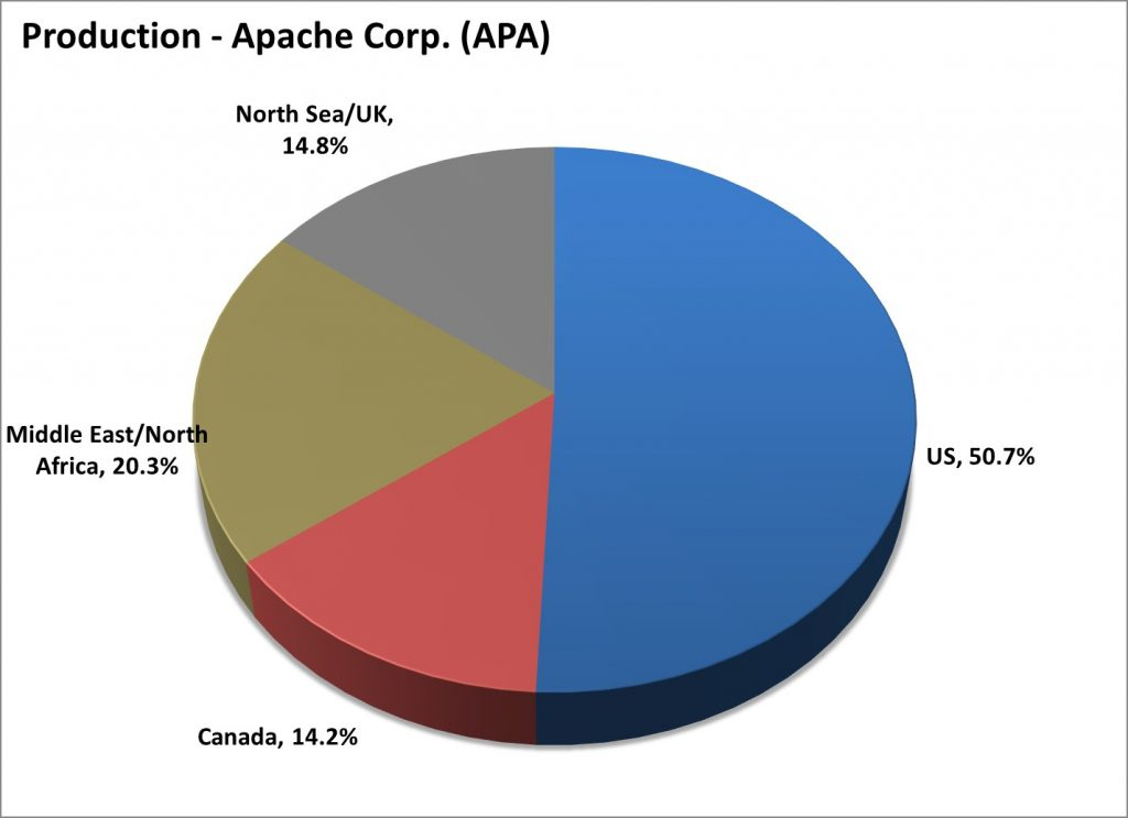 Apache Production, Apache/Occidental Investor Materials