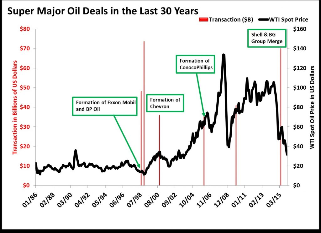 Big Oil Deals