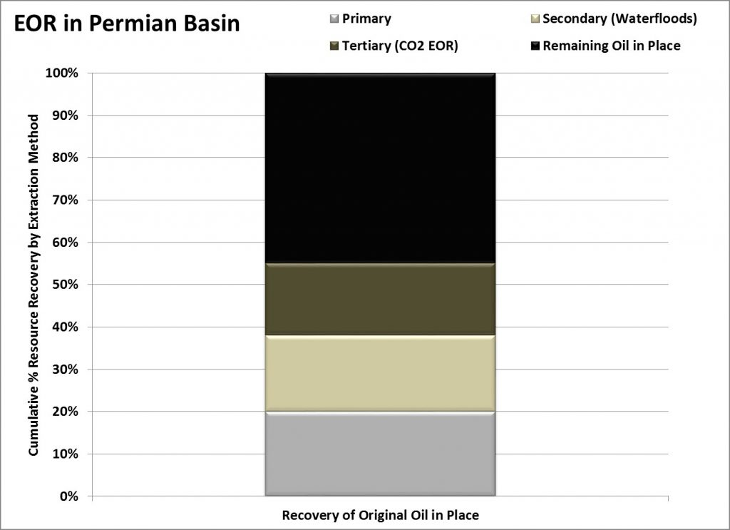 EOR Permian, Apache/Occidental Investor Materials