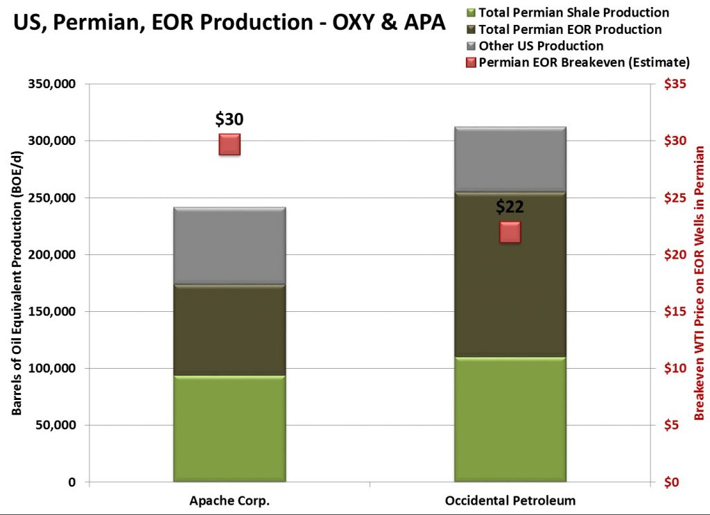 EOR Permian OXY APA, Apache/Occidental Investor Materials