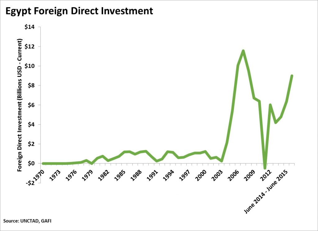 Egypt FDI Data
