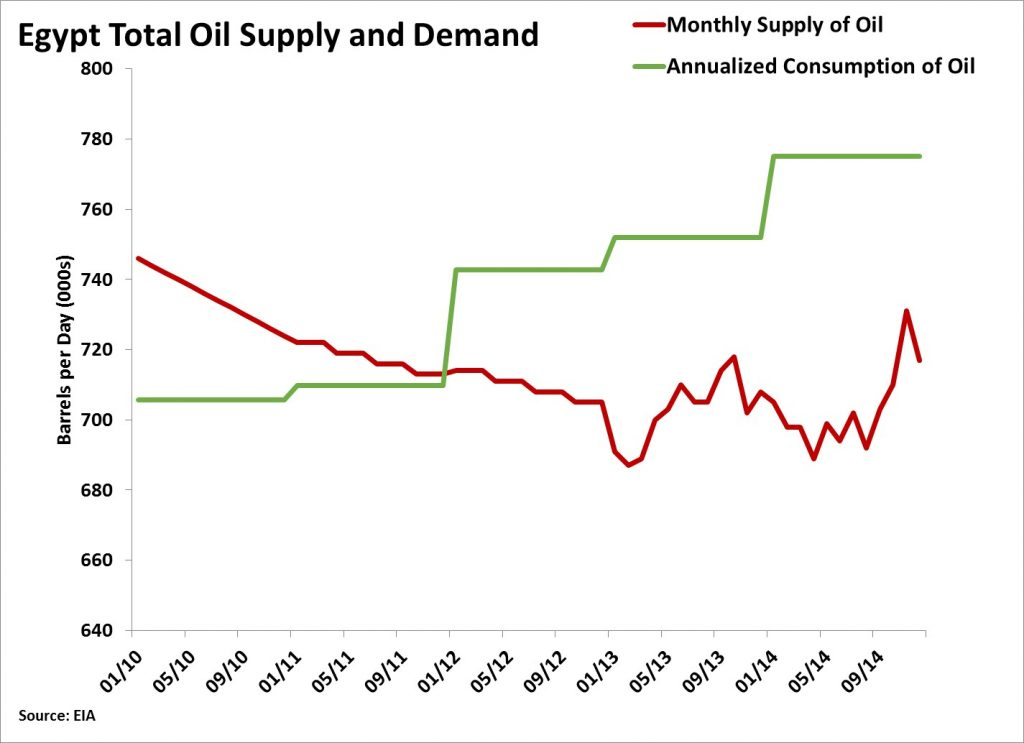 Egypt Oil Supply and Demand