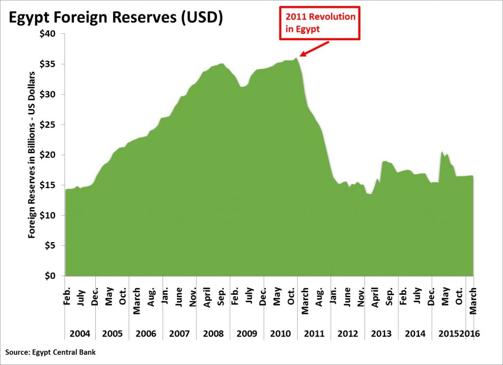 Egypt USD Reserves
