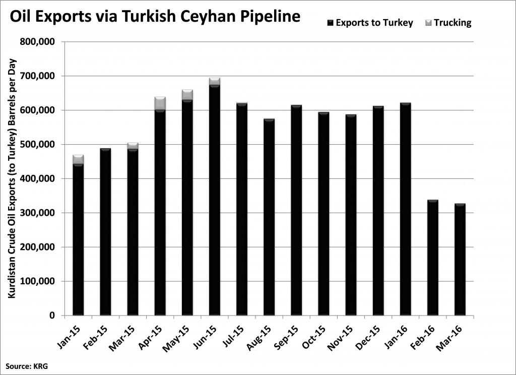 KRG Exports Turkey