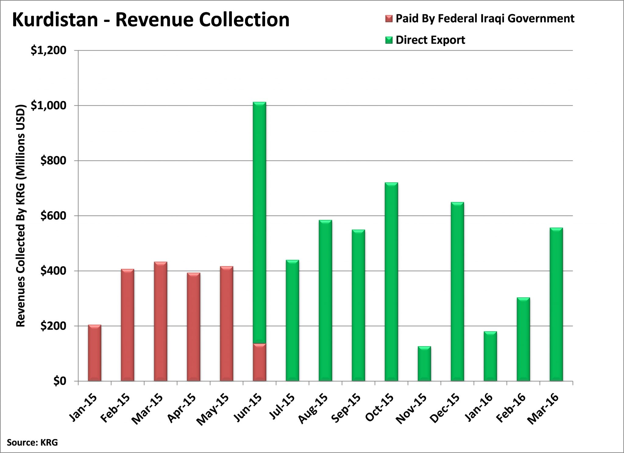 KRG Revenue Recovering