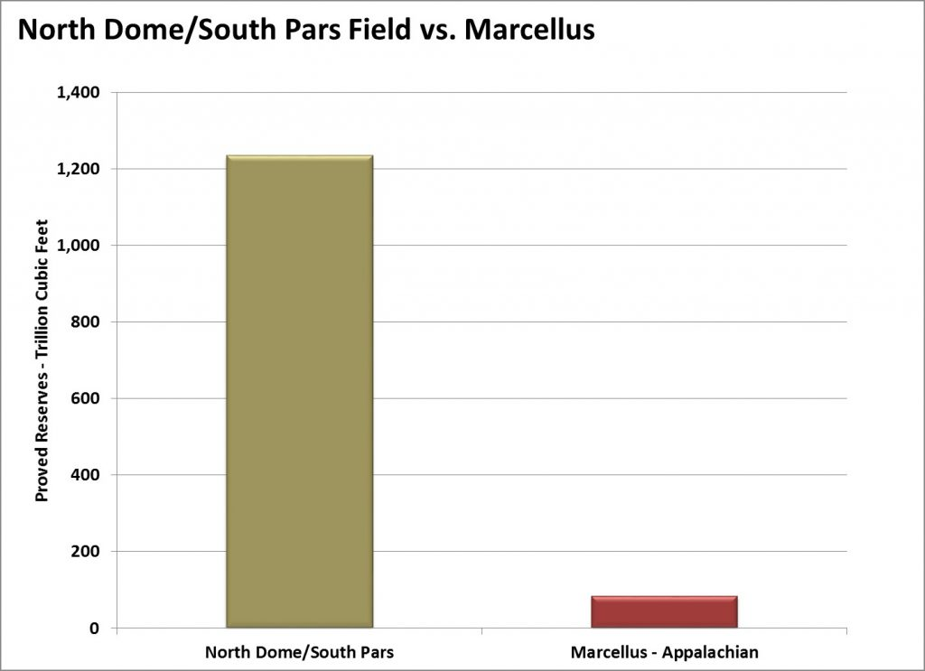 North Dome vs Marcellus, Occidental Investor Materials