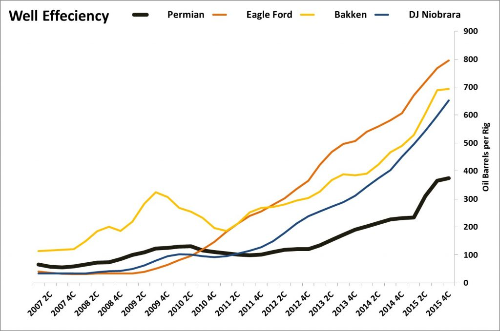 Permian Effeciency, Apache/Occidental Investor Materials