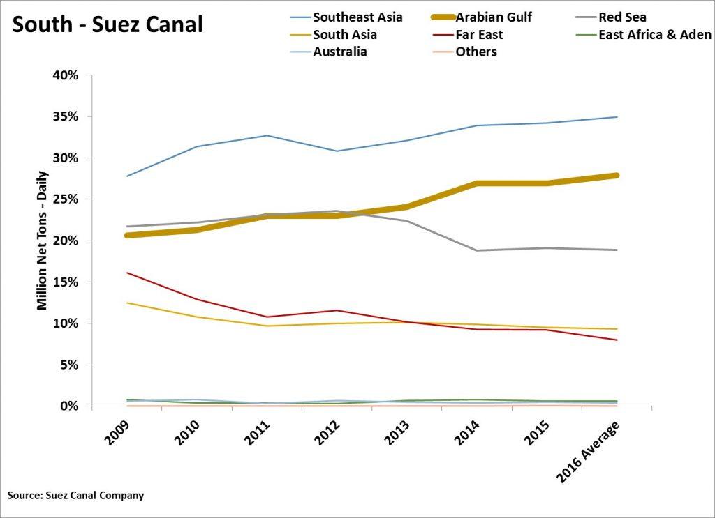 South Passage Suez Canal