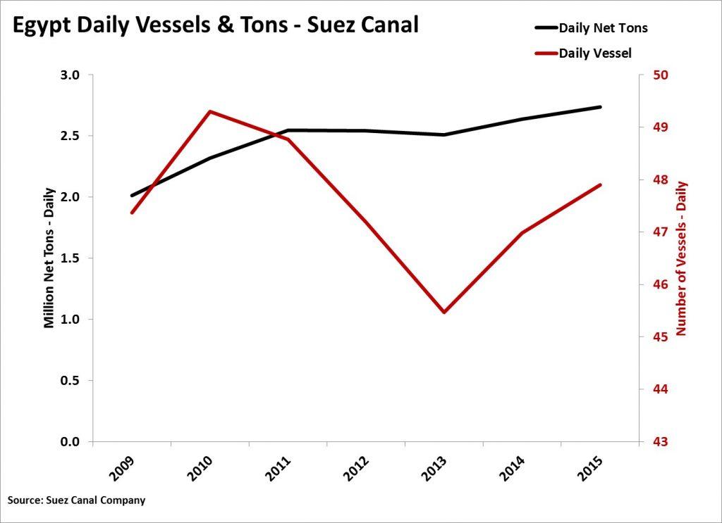 Suez Canal Vessel Passage