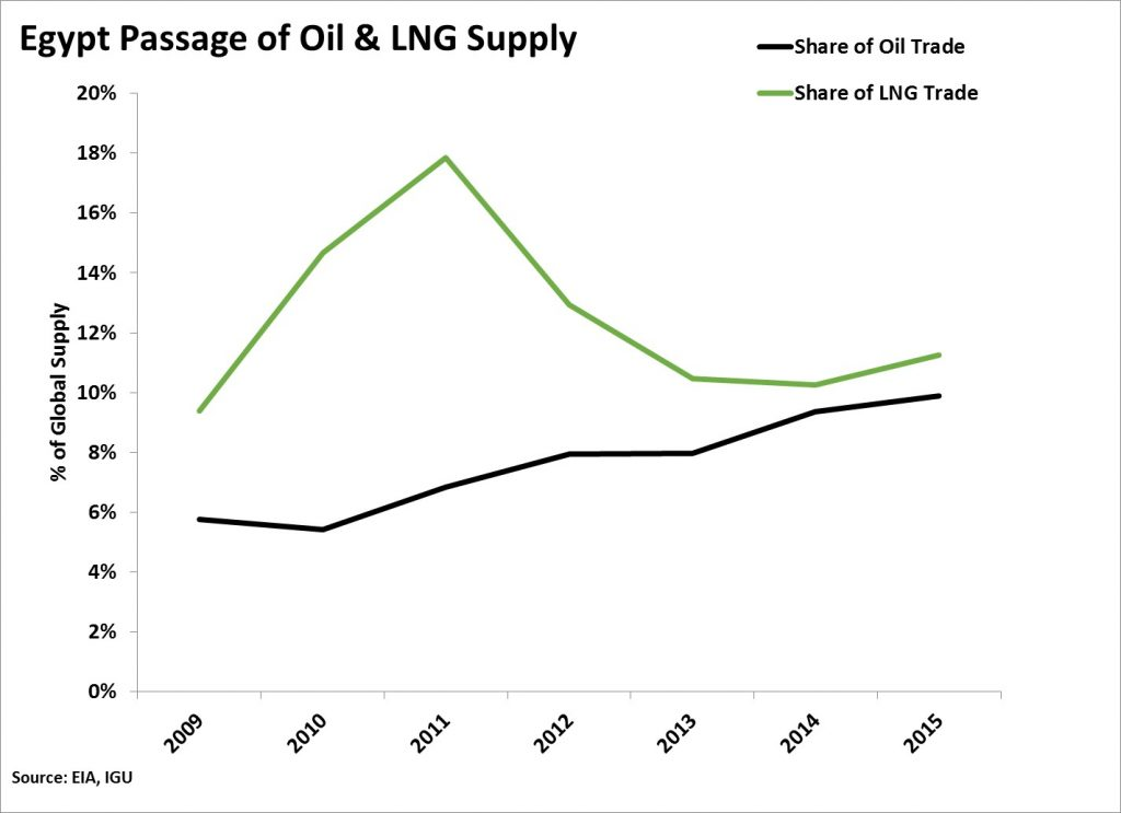Suez and SUMED oil and LNG traffic