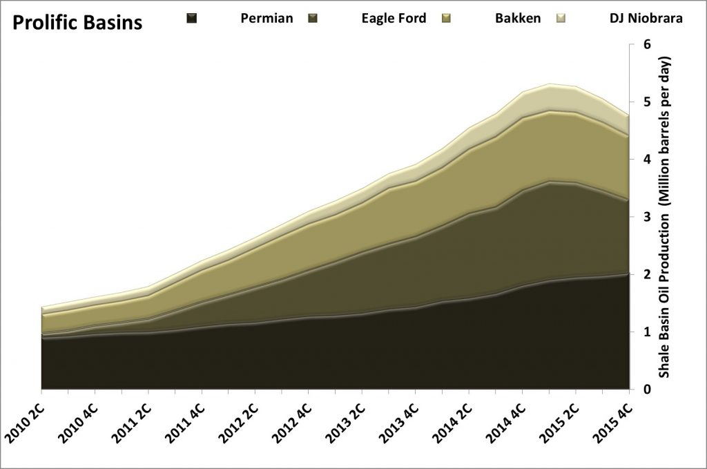 US Shale Production, Apache/Occidental Investor Materials