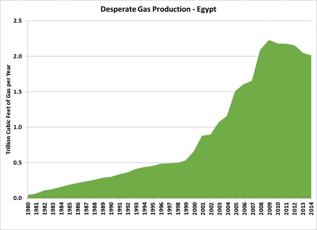 Egypt Gas production