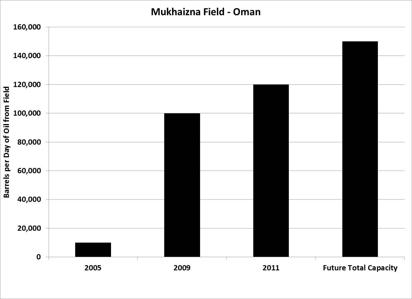 Mukhaizna Field