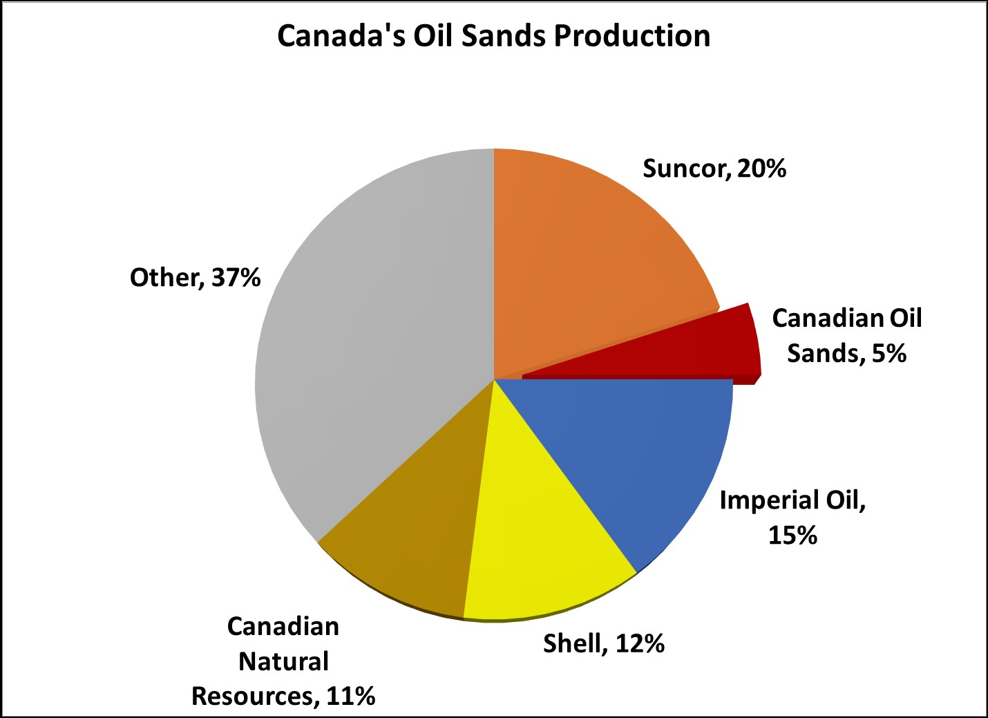 Oil Sands Production