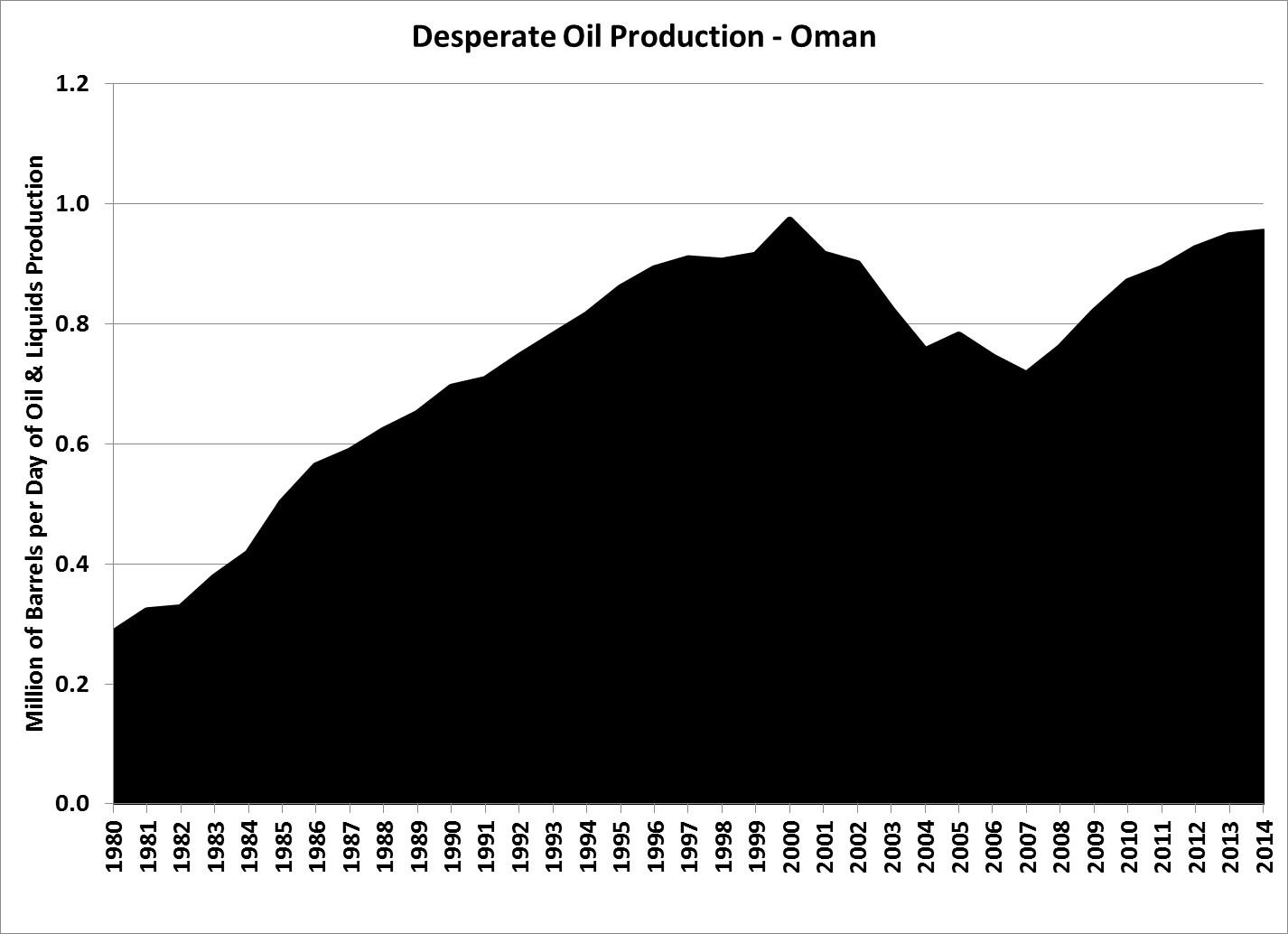 Oman Oil EOR