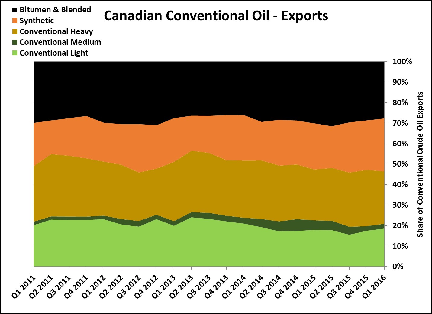 Share of Syncrude Production Export(1)
