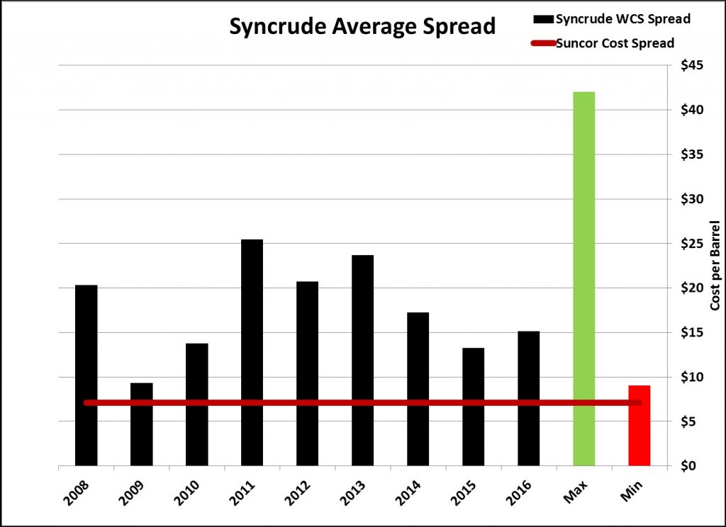 Sync vs WCS vs Suncor
