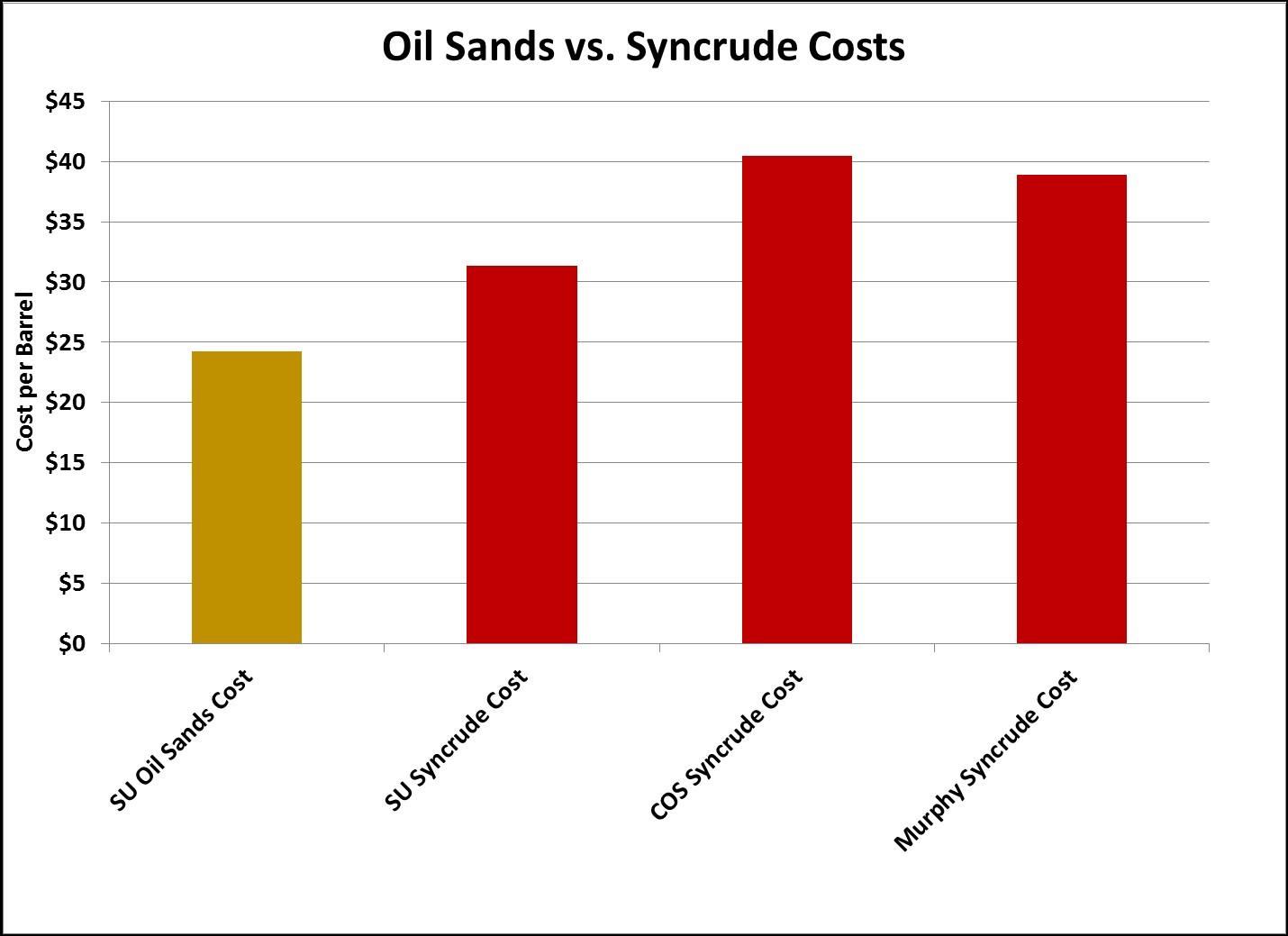 Syncrude Cost per Barrel