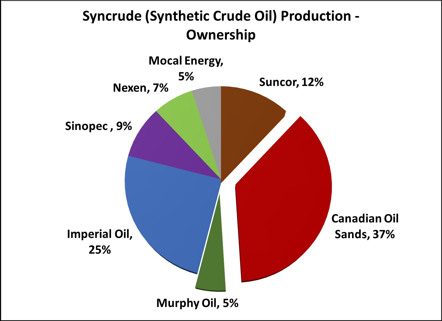 Syncrude Production