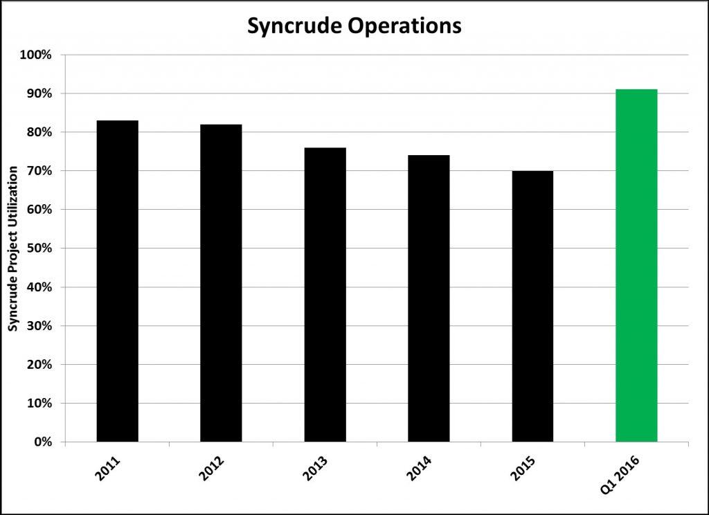 Syncrude Utilization