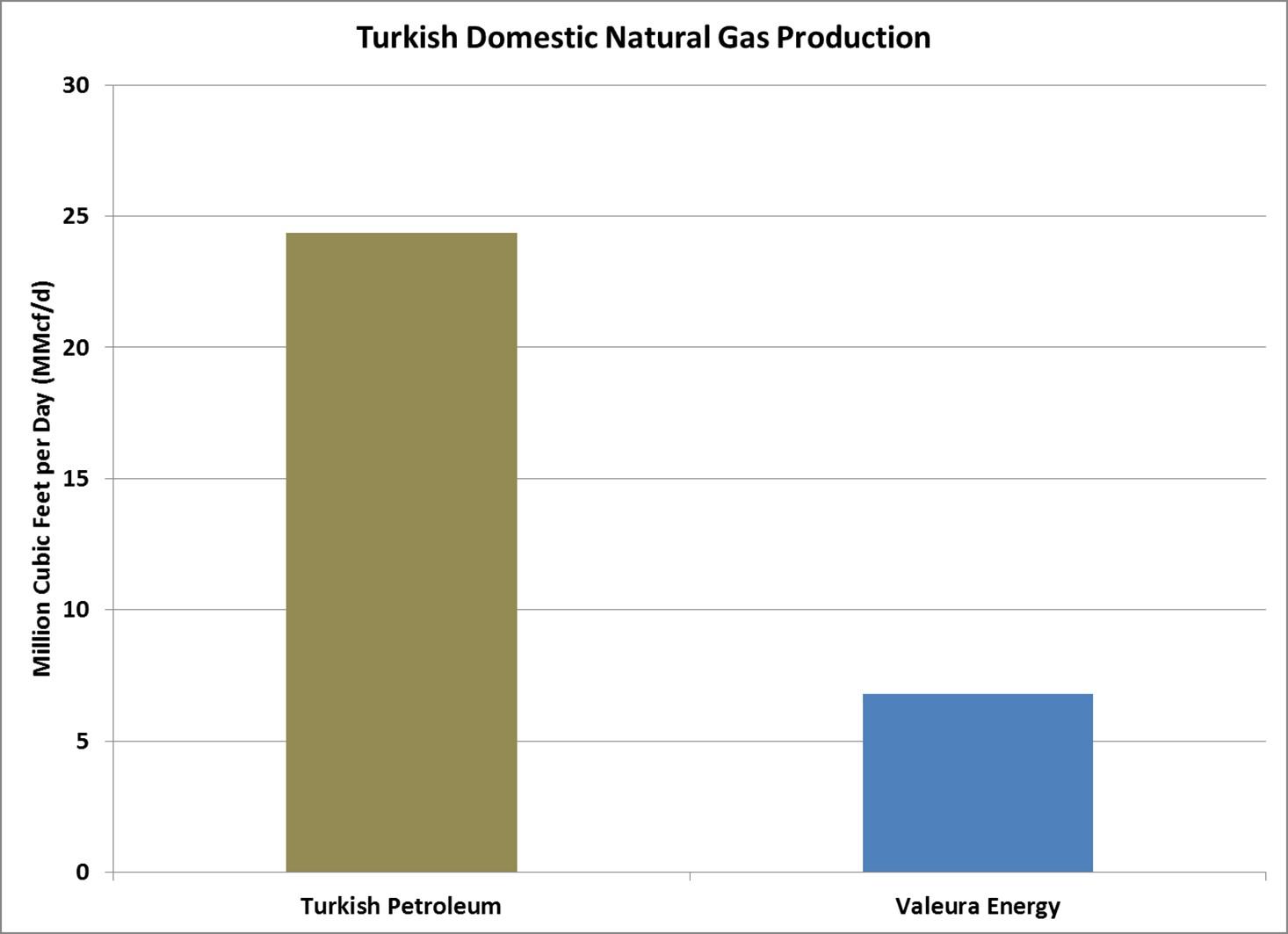 Turkey Domestic Gas