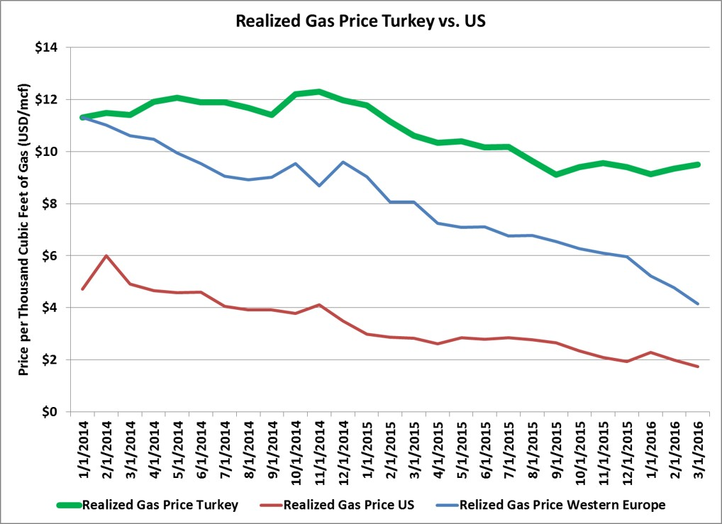Turkey Natural gas