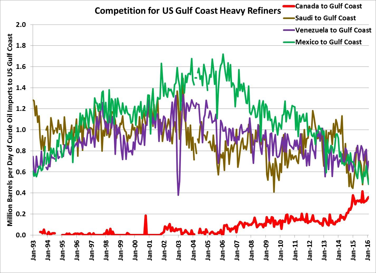 US Gulf Refine