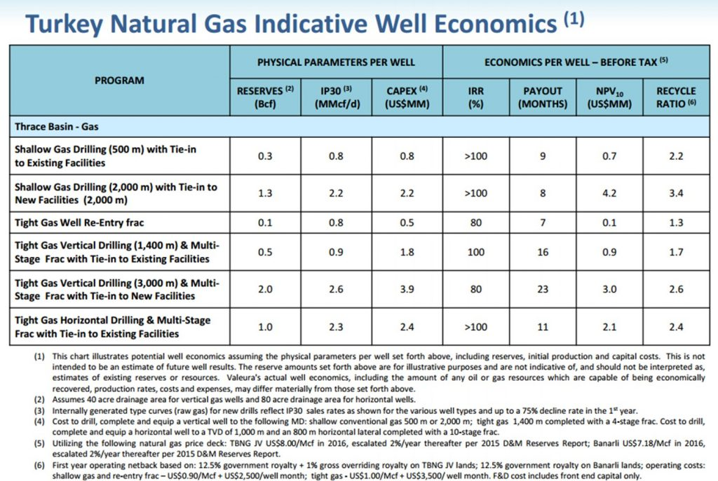 Valeura gas economics