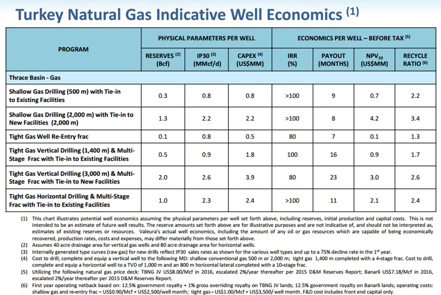 Valeura gas economics
