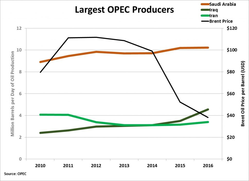 Largest OPEC producers
