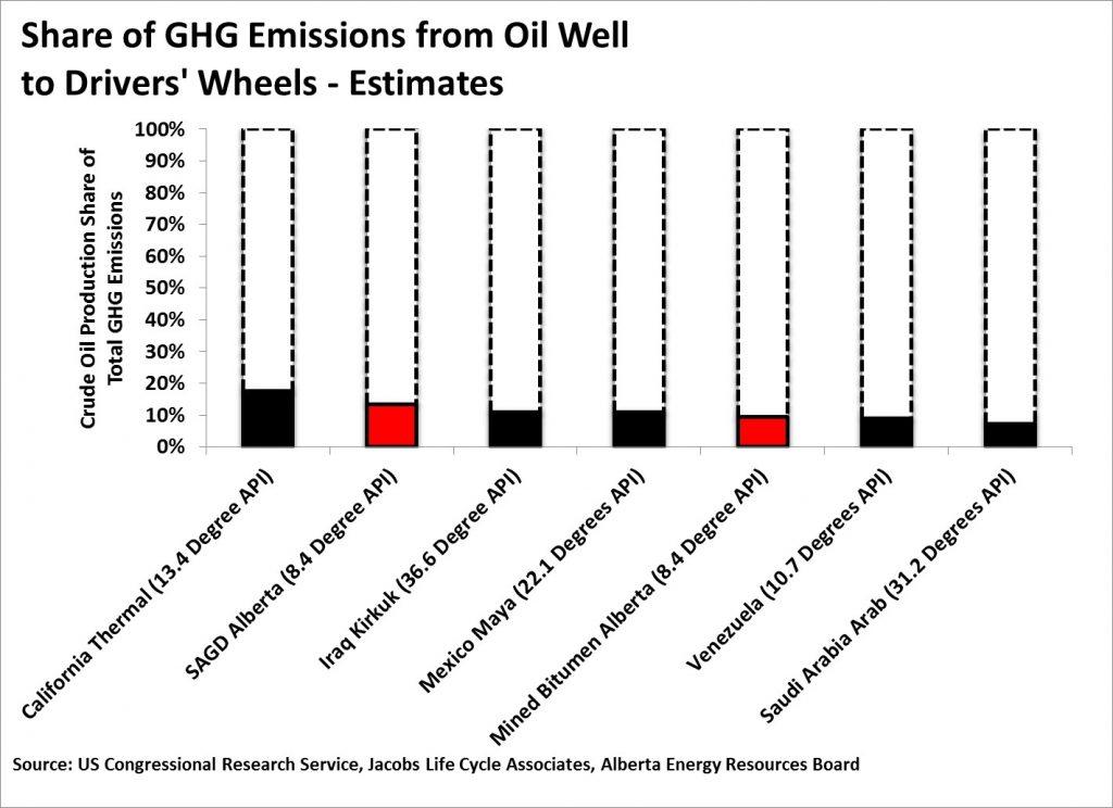 GHG Emissions