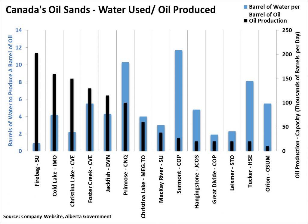 Oil Sands In Situ