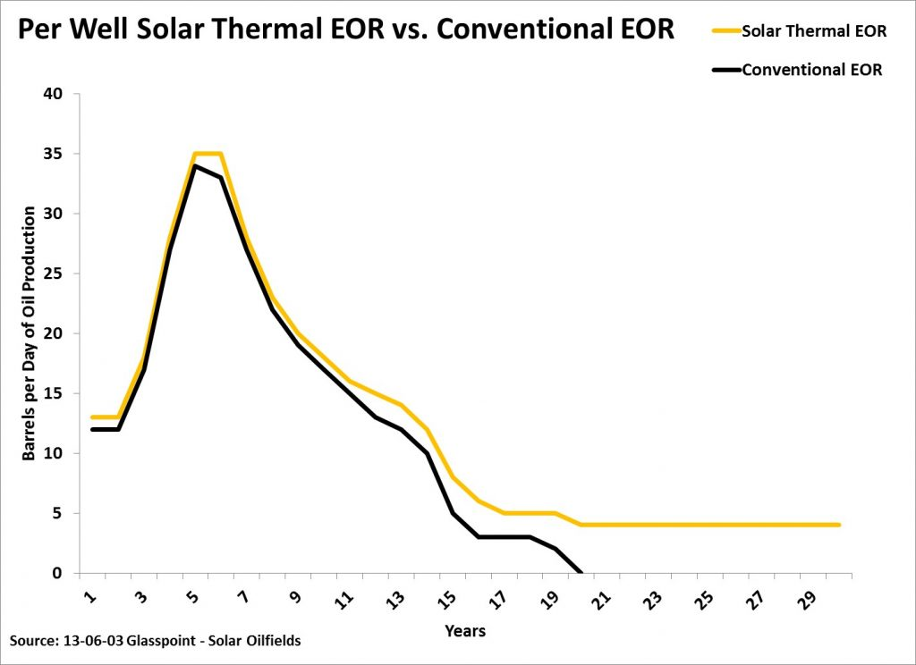 Solar Thermal vs Conventional