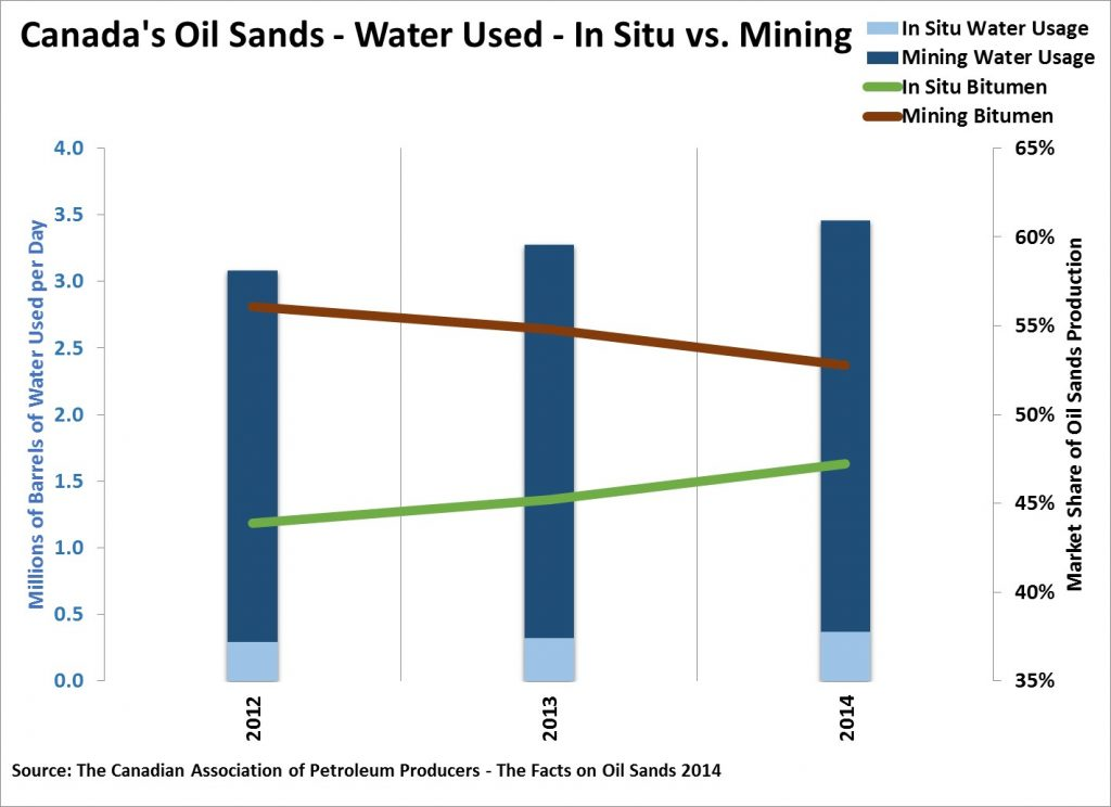 Water Usage Oil Sands