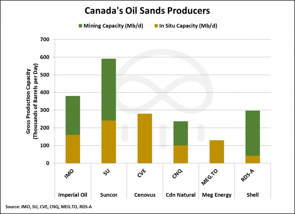 canada-oil-sands-producers