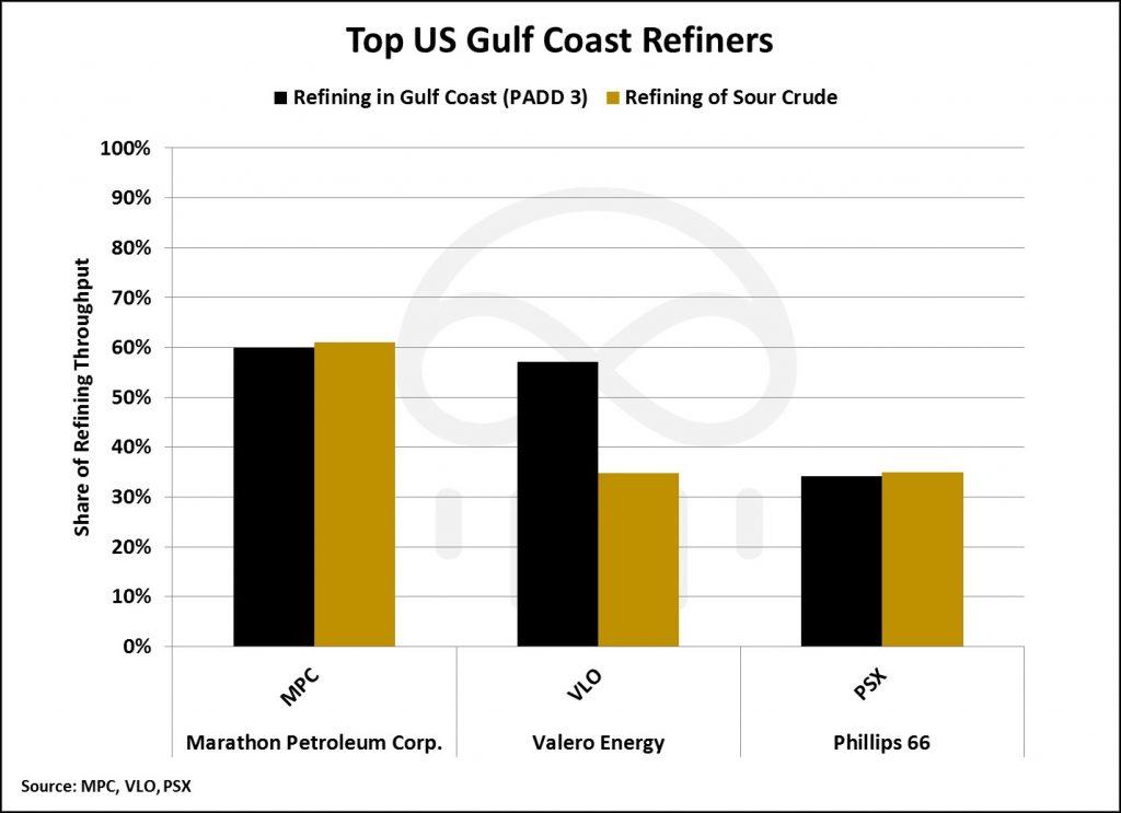 gulf-coast-refiners