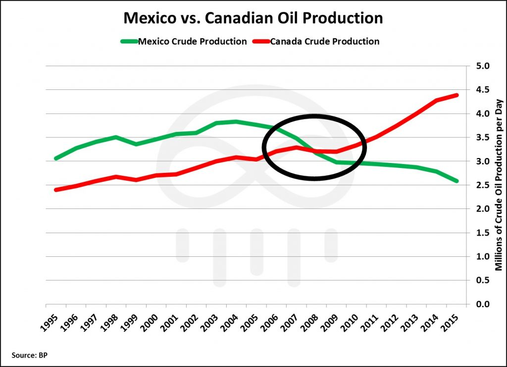 mexico-v-canada-production