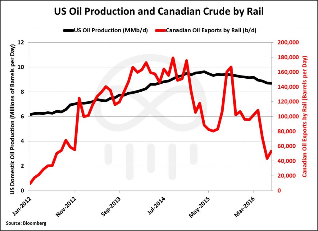 us-crude-and-rail