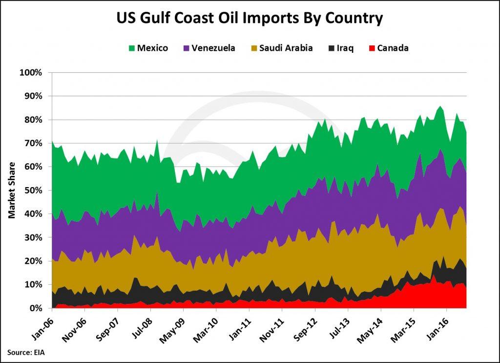 us-gulf-coast-imports