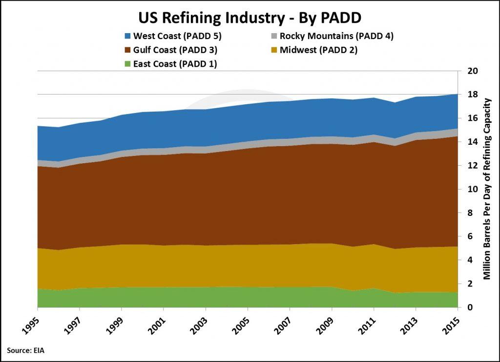 us-refining-market